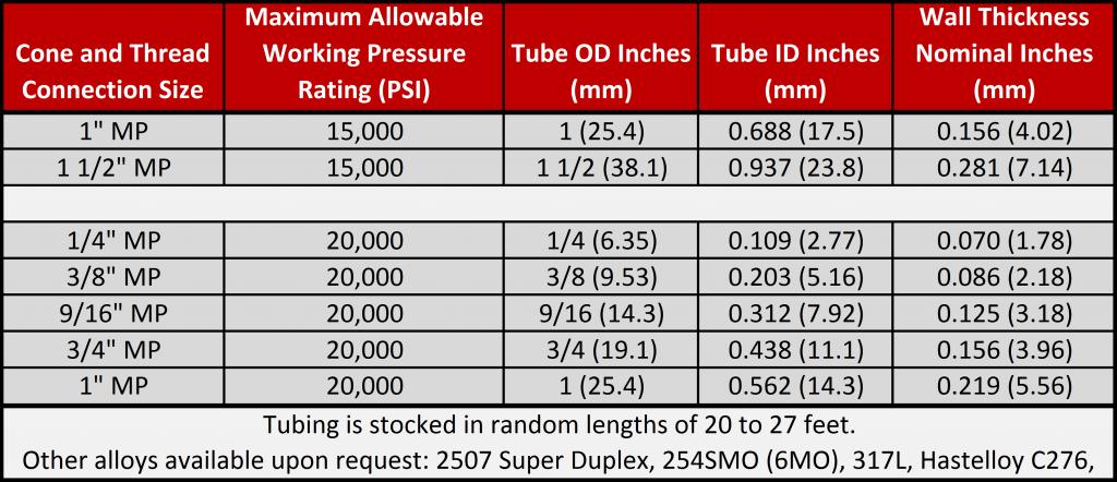 Medium Pressure Tubing